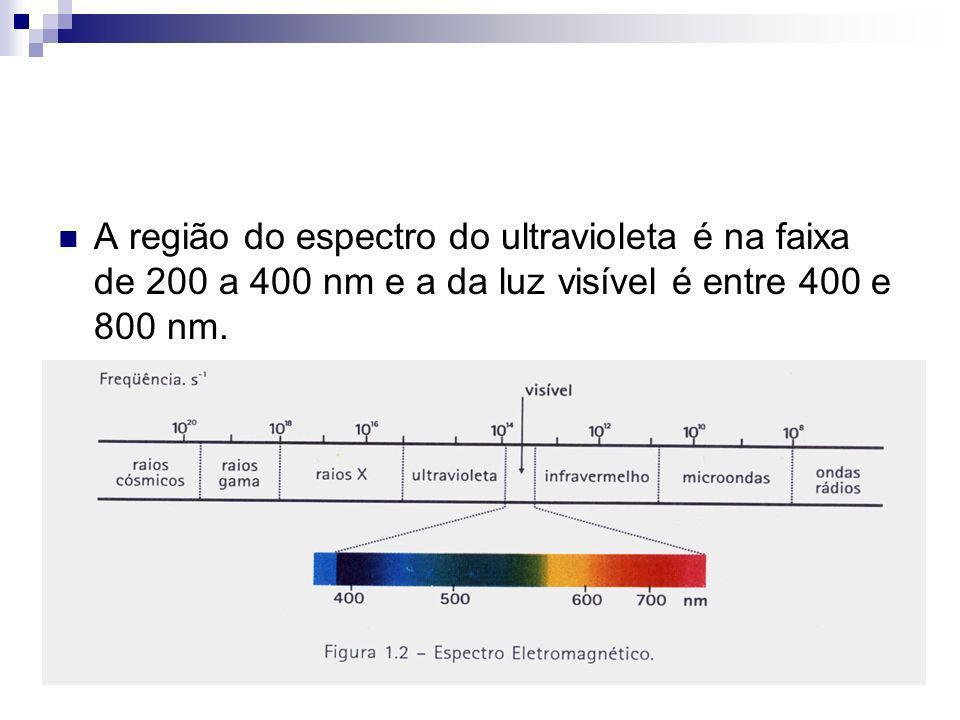 A região do espectro do ultravioleta é na faixa de 200 a 400 nm e a da luz visível é entre 400 e 800 nm.