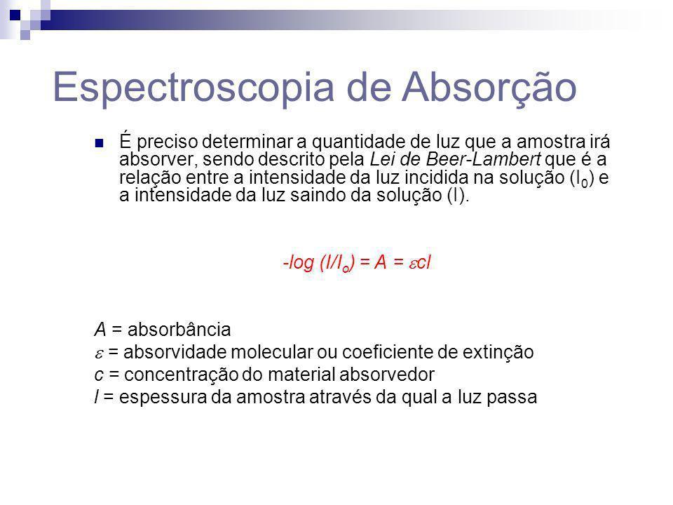 Espectroscopia de Absorção