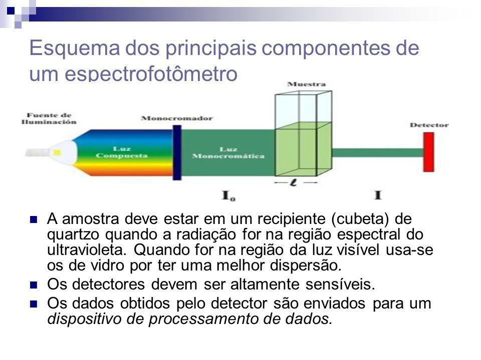 Esquema dos principais componentes de um espectrofotômetro