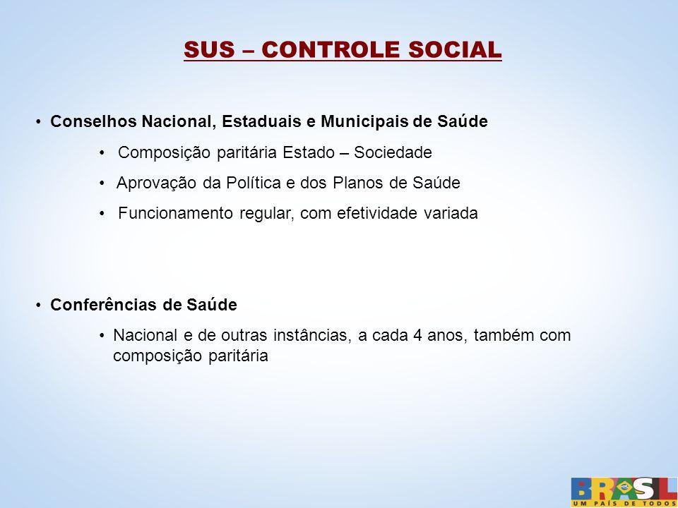 SUS – CONTROLE SOCIAL Conselhos Nacional, Estaduais e Municipais de Saúde. Composição paritária Estado – Sociedade.
