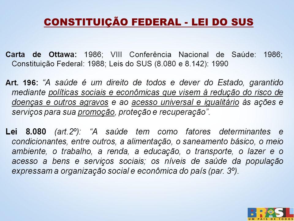 CONSTITUIÇÃO FEDERAL - LEI DO SUS
