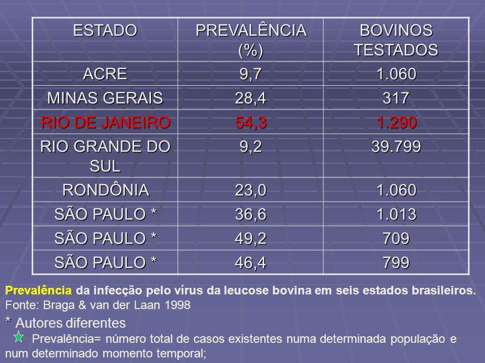 ESTADO PREVALÊNCIA (%) BOVINOS TESTADOS ACRE 9,7 1.060 MINAS GERAIS