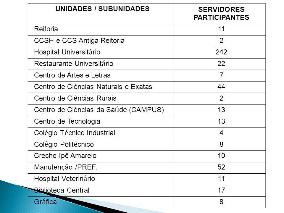 UNIDADES / SUBUNIDADES