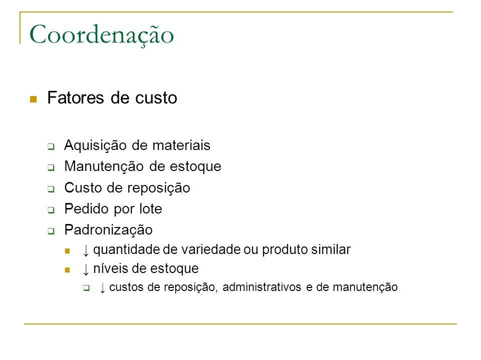 Coordenação Fatores de custo Aquisição de materiais