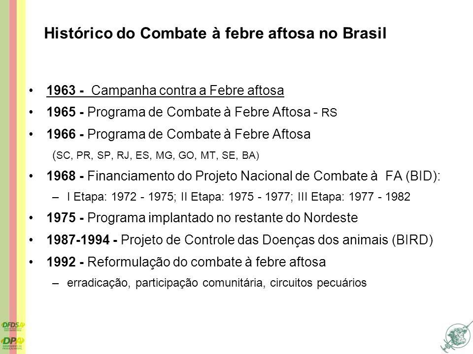 Histórico do Combate à febre aftosa no Brasil