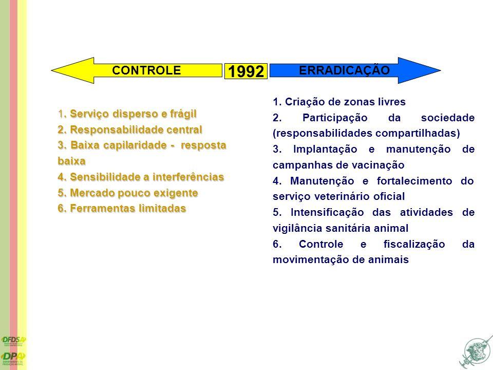1992 CONTROLE ERRADICAÇÃO 1. Criação de zonas livres