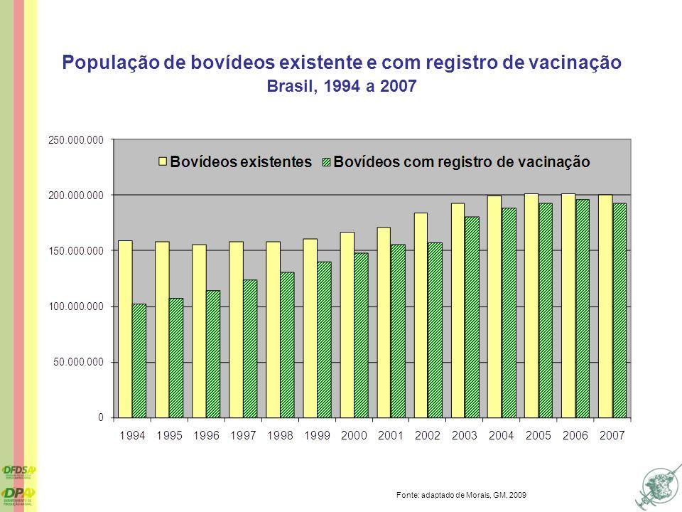 População de bovídeos existente e com registro de vacinação Brasil, 1994 a 2007