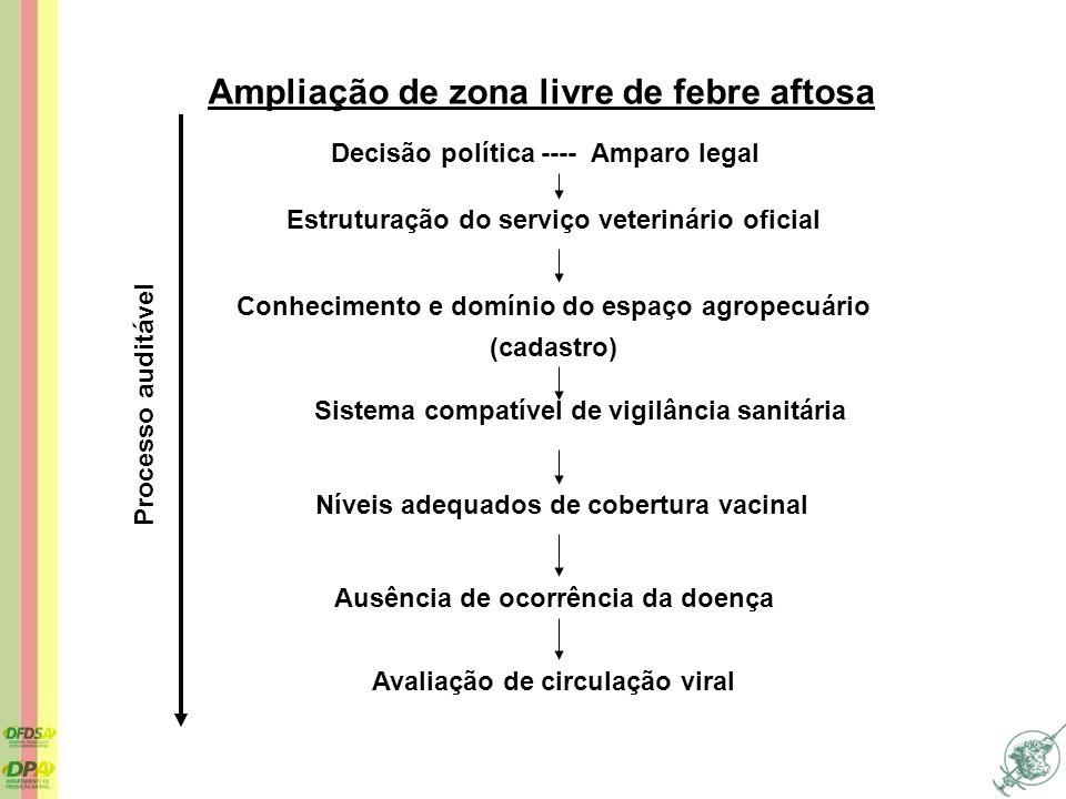 Ampliação de zona livre de febre aftosa