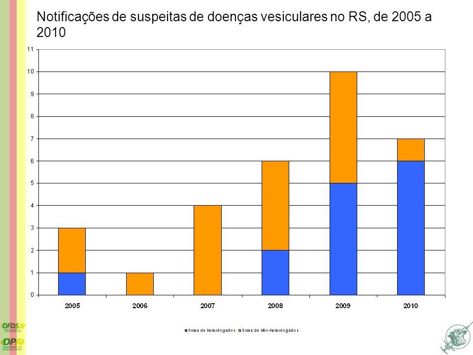 Notificações de suspeitas de doenças vesiculares no RS, de 2005 a 2010