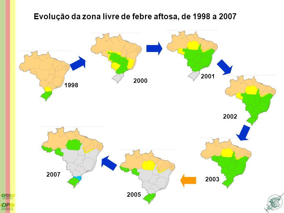 Evolução da zona livre de febre aftosa, de 1998 a 2007