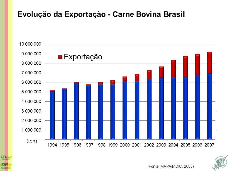 Evolução da Exportação - Carne Bovina Brasil