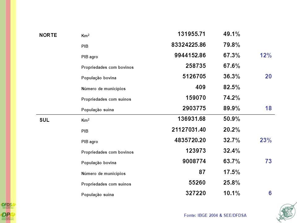 NORTE Km2. 131955.71. 49.1% PIB. 83324225.86. 79.8% PIB agro. 9944152.86. 67.3% 12% Propriedades com bovinos.