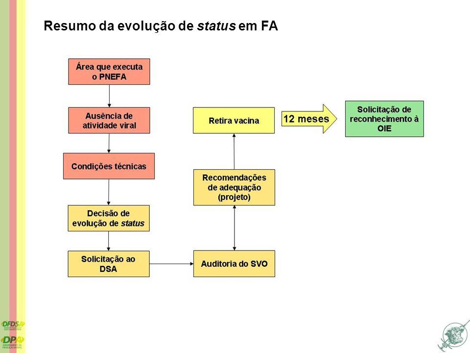 Resumo da evolução de status em FA