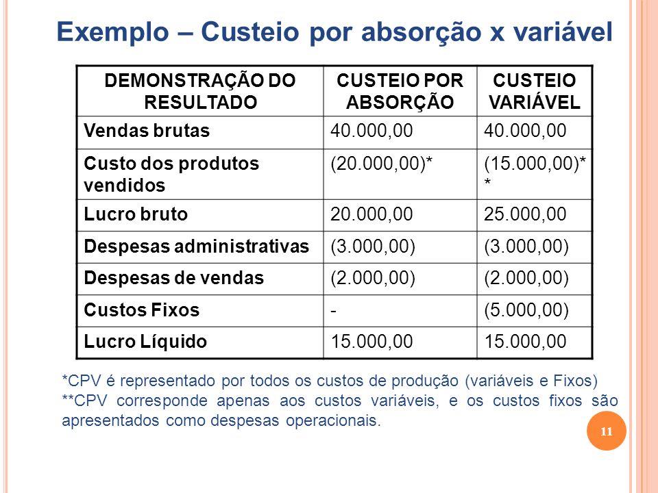 Exemplo – Custeio por absorção x variável DEMONSTRAÇÃO DO RESULTADO