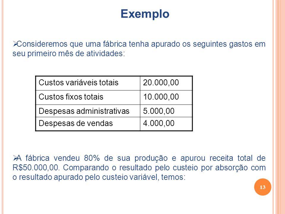 Exemplo Consideremos que uma fábrica tenha apurado os seguintes gastos em seu primeiro mês de atividades: