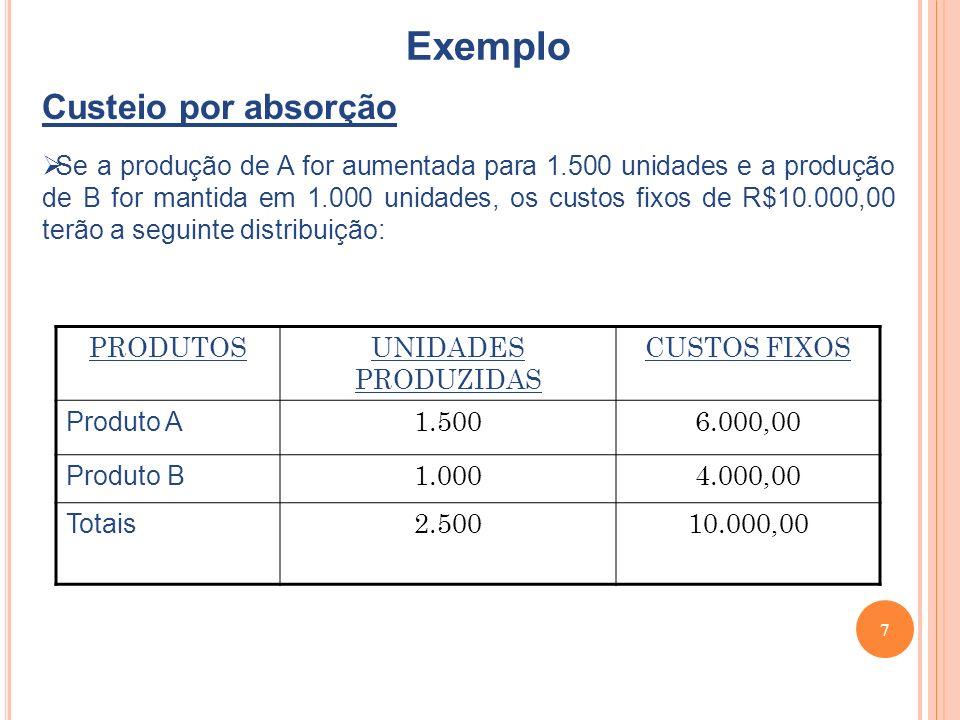 Exemplo Custeio por absorção
