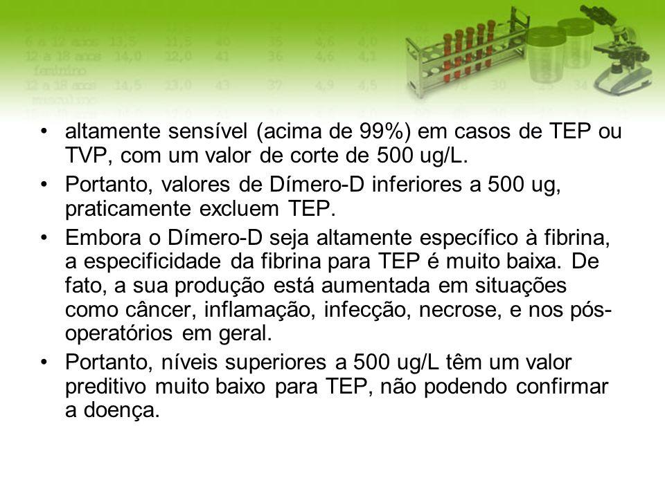 altamente sensível (acima de 99%) em casos de TEP ou TVP, com um valor de corte de 500 ug/L.