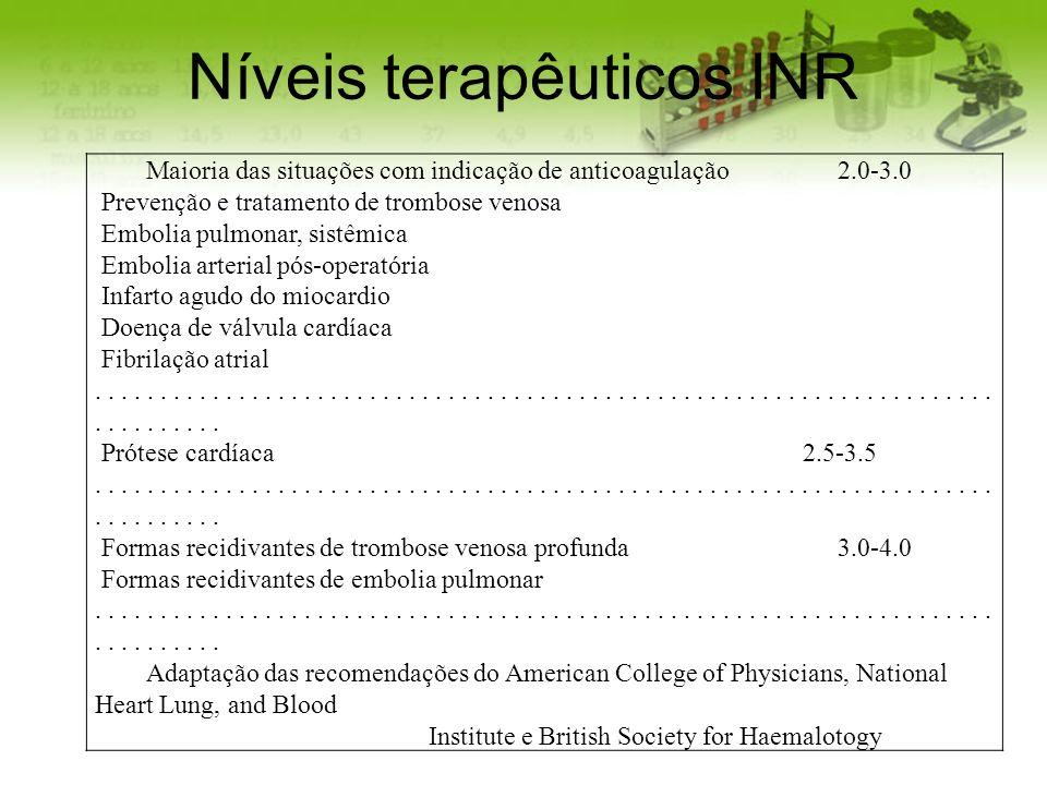 Níveis terapêuticos INR