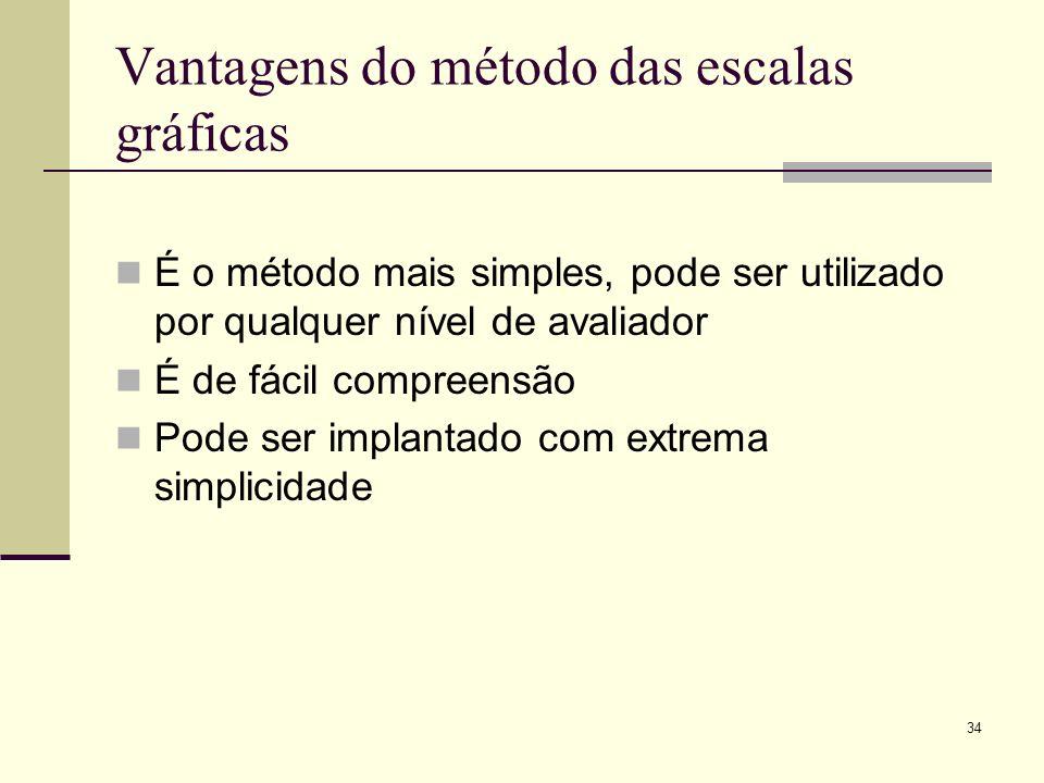 Vantagens do método das escalas gráficas