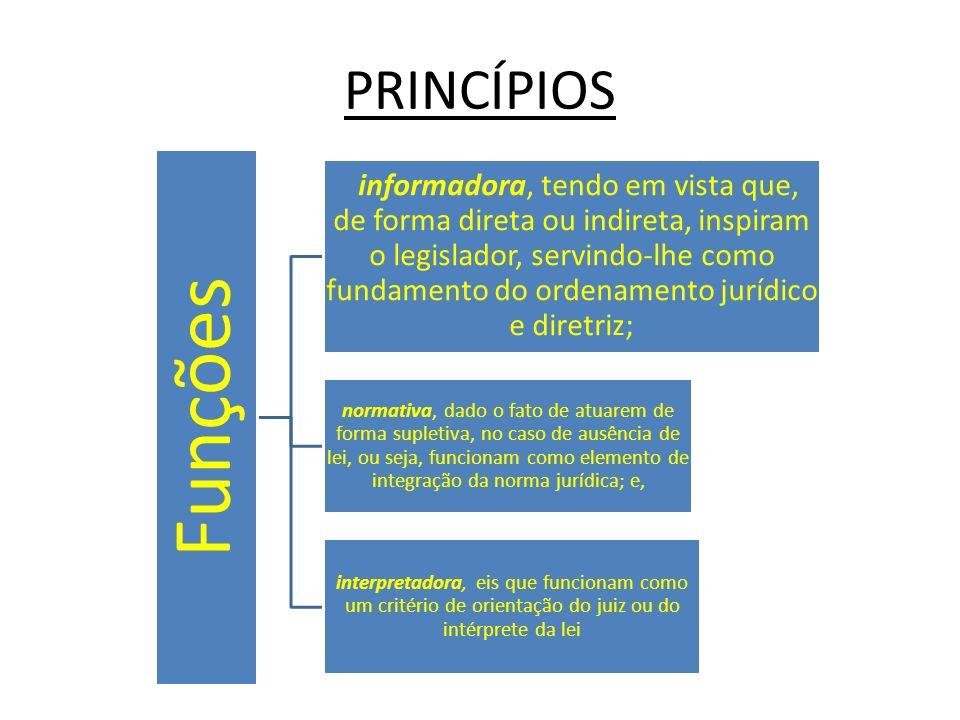 PRINCÍPIOS Funções.