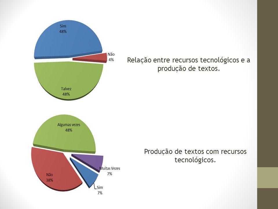 Relação entre recursos tecnológicos e a produção de textos.