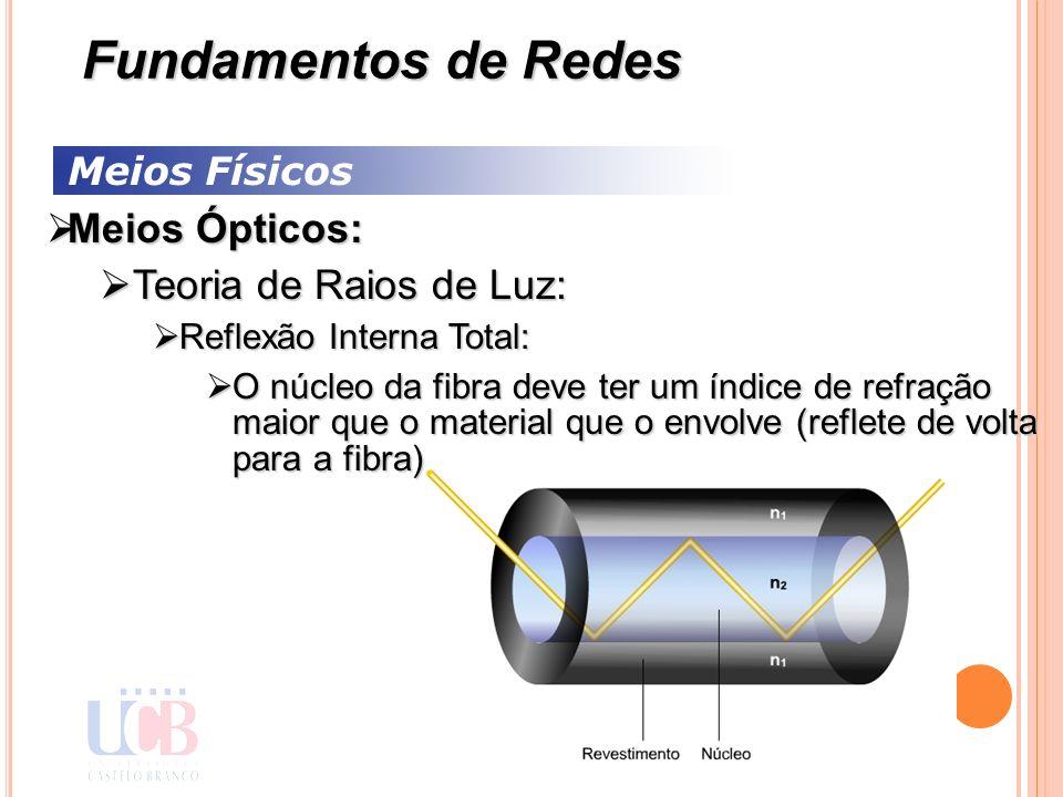 Fundamentos de Redes Meios Ópticos: Teoria de Raios de Luz: