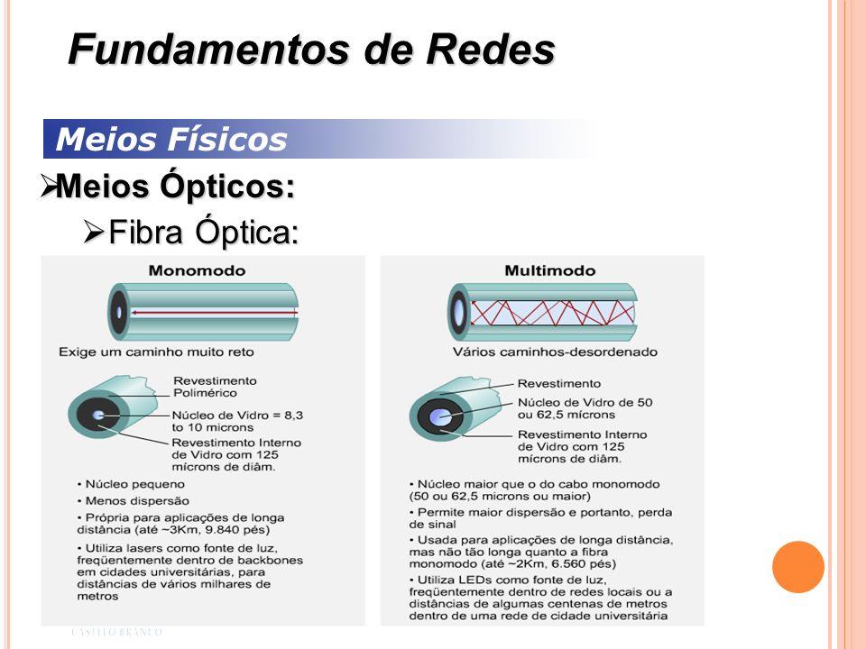 Fundamentos de Redes Meios Físicos Meios Ópticos: Fibra Óptica: