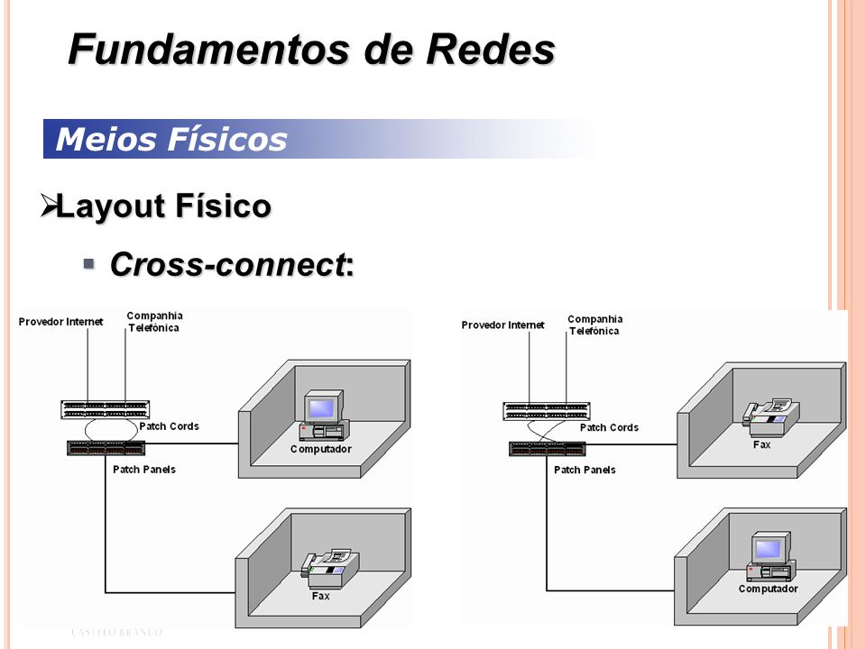 Fundamentos de Redes Meios Físicos Layout Físico Cross-connect: