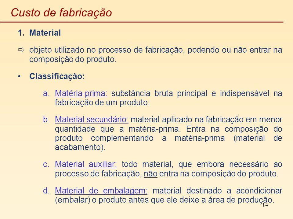 Custo de fabricação Material