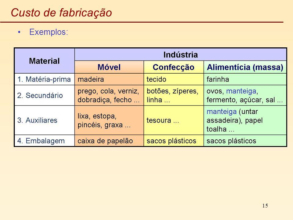 Custo de fabricação Exemplos: