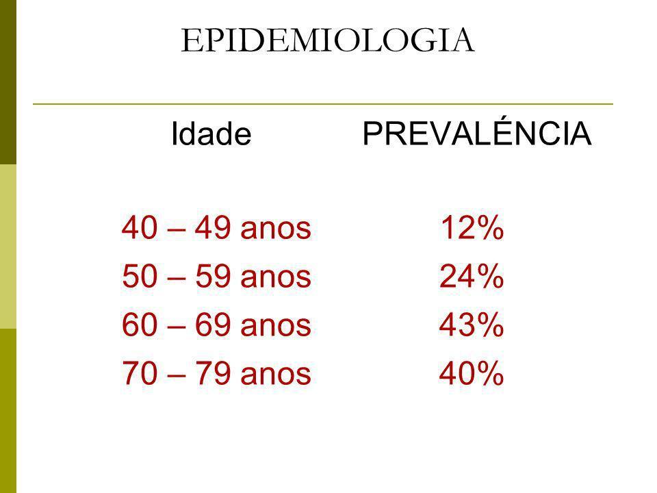 EPIDEMIOLOGIA Idade PREVALÉNCIA 40 – 49 anos 12% 50 – 59 anos 24%
