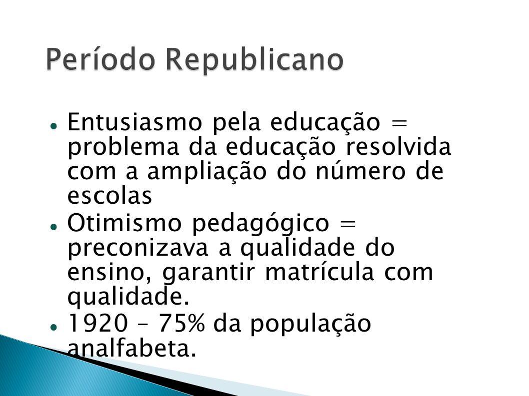 Período RepublicanoEntusiasmo pela educação = problema da educação resolvida com a ampliação do número de escolas.