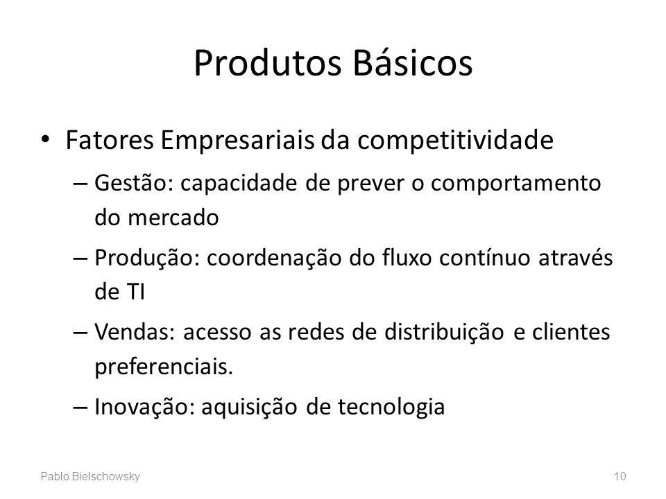Produtos Básicos Fatores Empresariais da competitividade