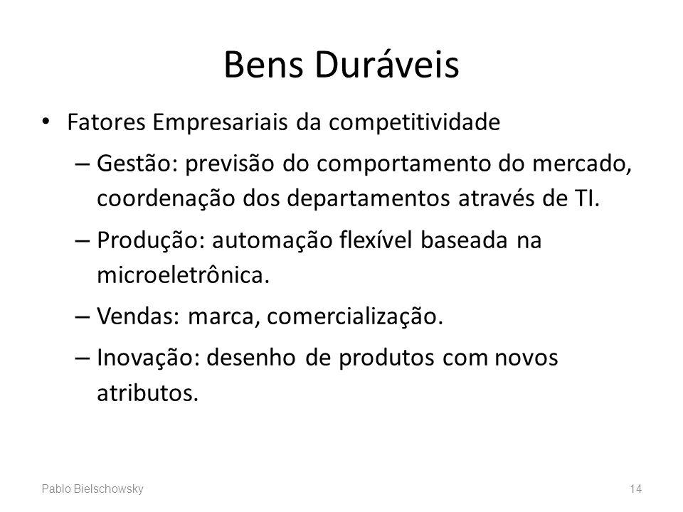 Bens Duráveis Fatores Empresariais da competitividade