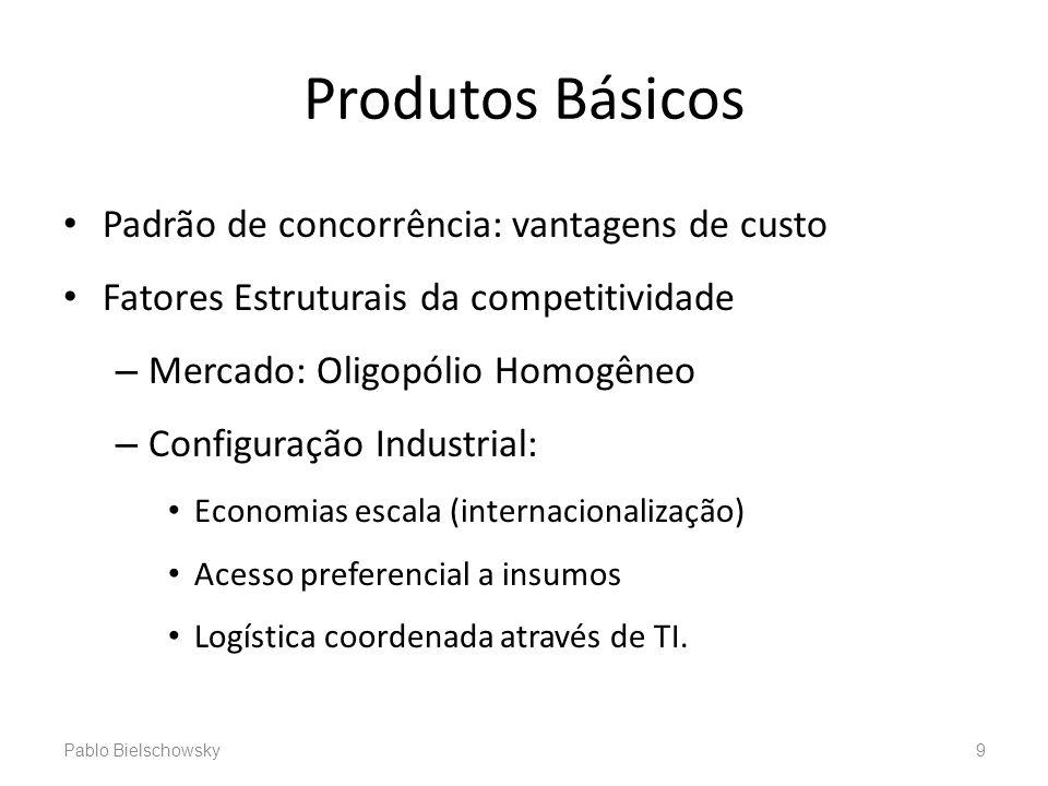 Produtos Básicos Padrão de concorrência: vantagens de custo