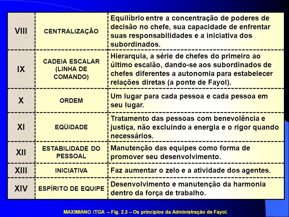 ESTABILIDADE DO PESSOAL CADEIA ESCALAR (LINHA DE COMANDO)