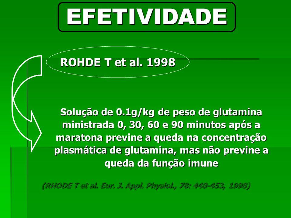 (RHODE T et al. Eur. J. Appl. Physiol., 78: 448-453, 1998)