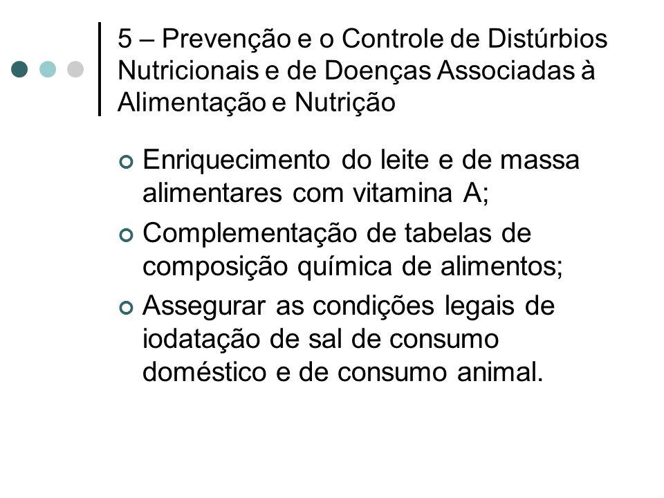 Enriquecimento do leite e de massa alimentares com vitamina A;