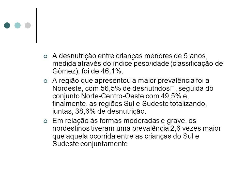 A desnutrição entre crianças menores de 5 anos, medida através do índice peso/idade (classificação de Gòmez), foi de 46,1%.