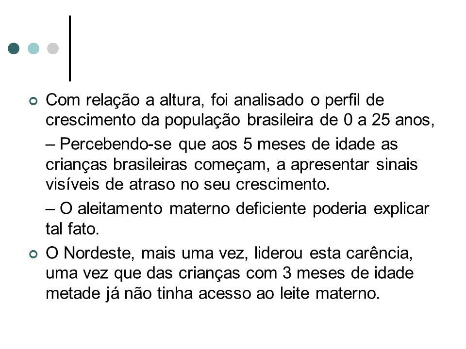 Com relação a altura, foi analisado o perfil de crescimento da população brasileira de 0 a 25 anos,