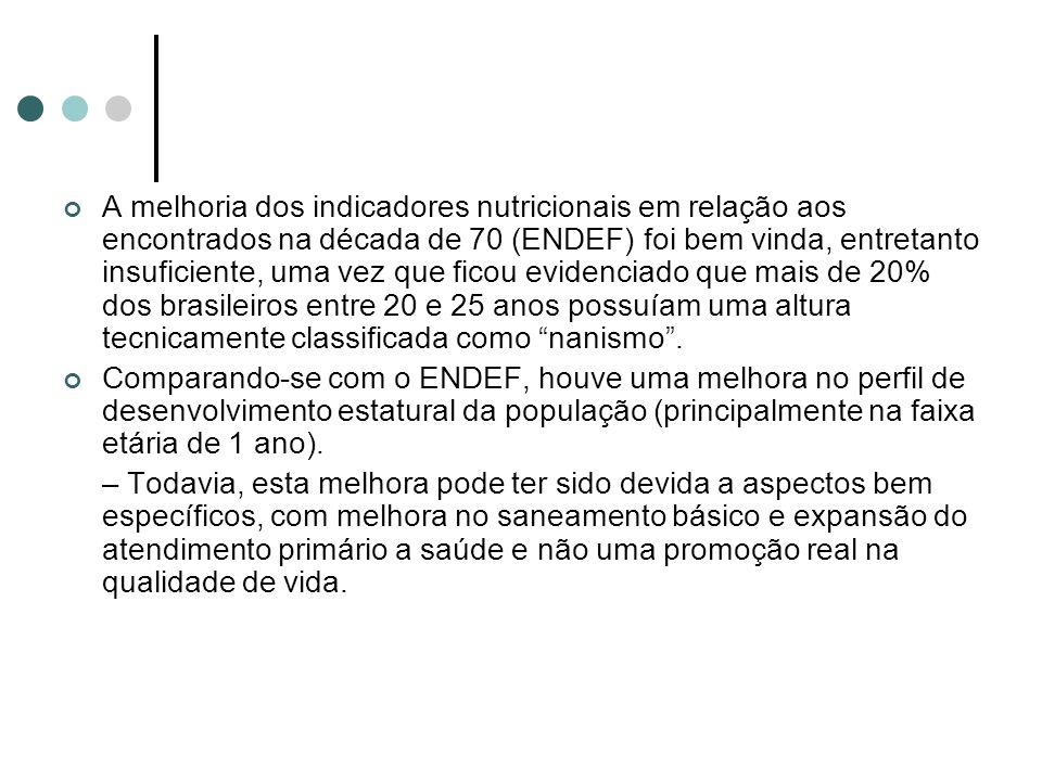 A melhoria dos indicadores nutricionais em relação aos encontrados na década de 70 (ENDEF) foi bem vinda, entretanto insuficiente, uma vez que ficou evidenciado que mais de 20% dos brasileiros entre 20 e 25 anos possuíam uma altura tecnicamente classificada como nanismo .