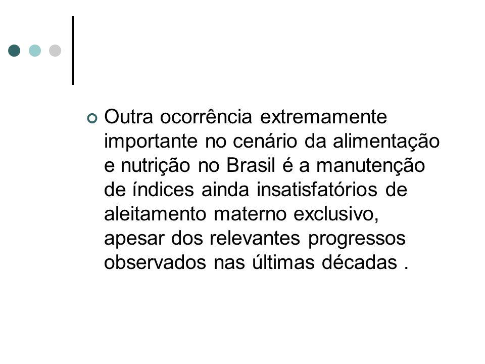 Outra ocorrência extremamente importante no cenário da alimentação e nutrição no Brasil é a manutenção de índices ainda insatisfatórios de aleitamento materno exclusivo, apesar dos relevantes progressos observados nas últimas décadas .