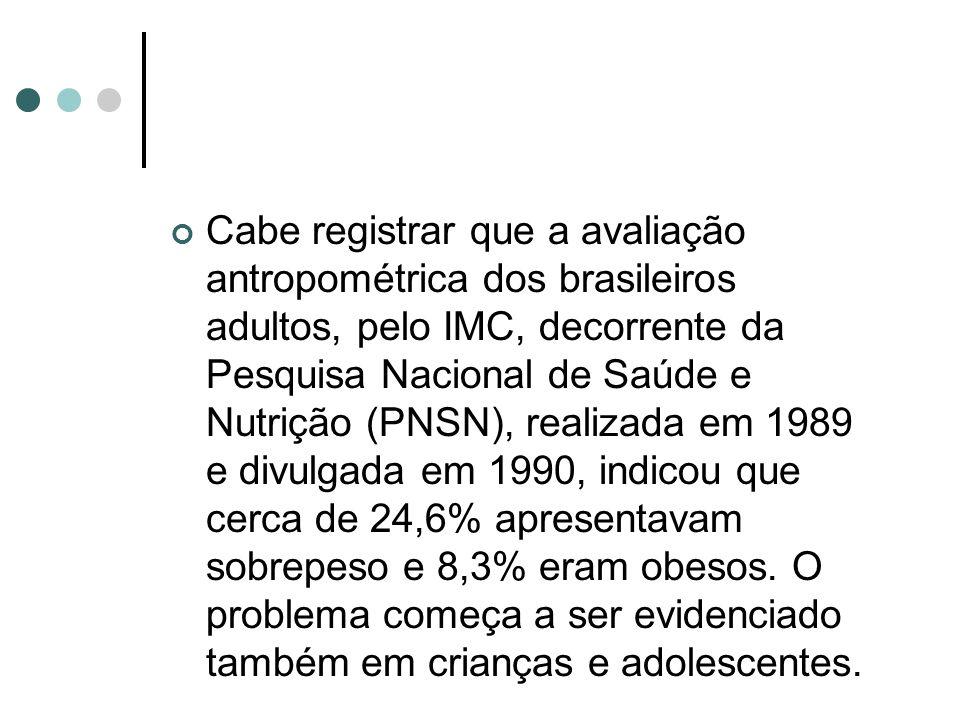 Cabe registrar que a avaliação antropométrica dos brasileiros adultos, pelo IMC, decorrente da Pesquisa Nacional de Saúde e Nutrição (PNSN), realizada em 1989 e divulgada em 1990, indicou que cerca de 24,6% apresentavam sobrepeso e 8,3% eram obesos.