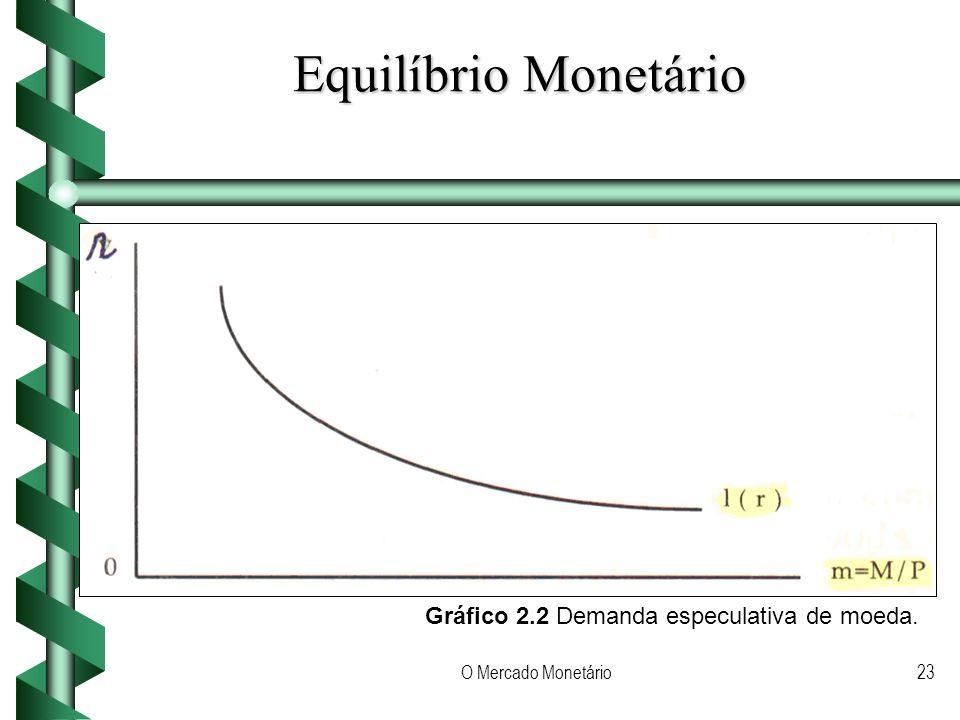 Equilíbrio Monetário Gráfico 2.2 Demanda especulativa de moeda.