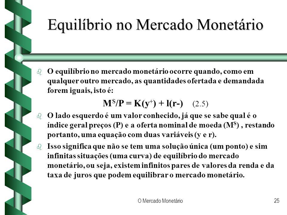 Equilíbrio no Mercado Monetário