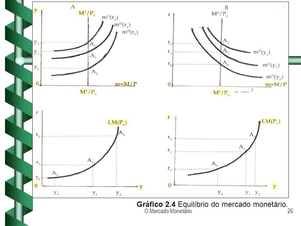 Gráfico 2.4 Equilíbrio do mercado monetário.
