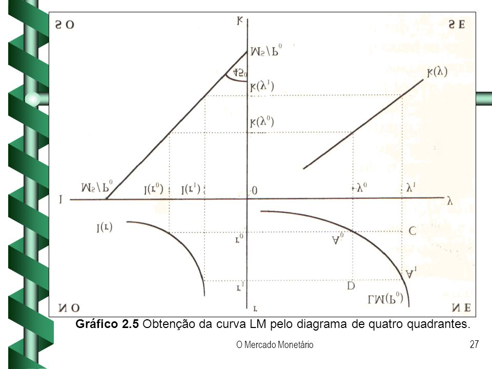 Gráfico 2.5 Obtenção da curva LM pelo diagrama de quatro quadrantes.