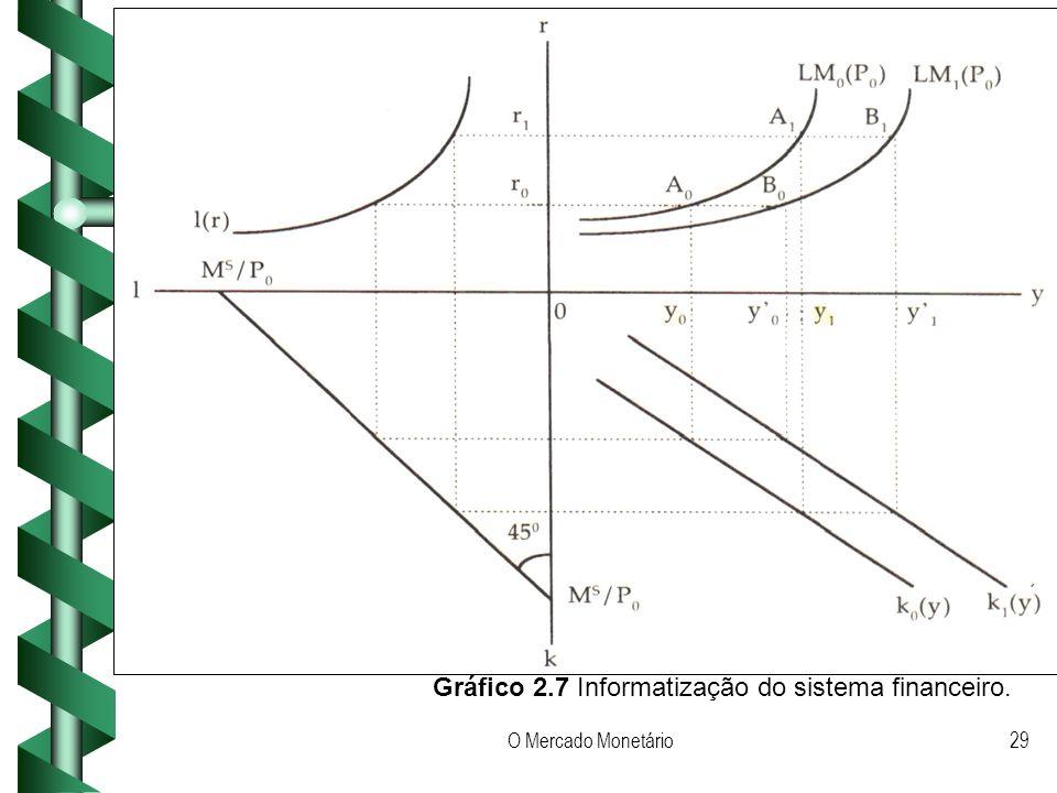 Gráfico 2.7 Informatização do sistema financeiro.