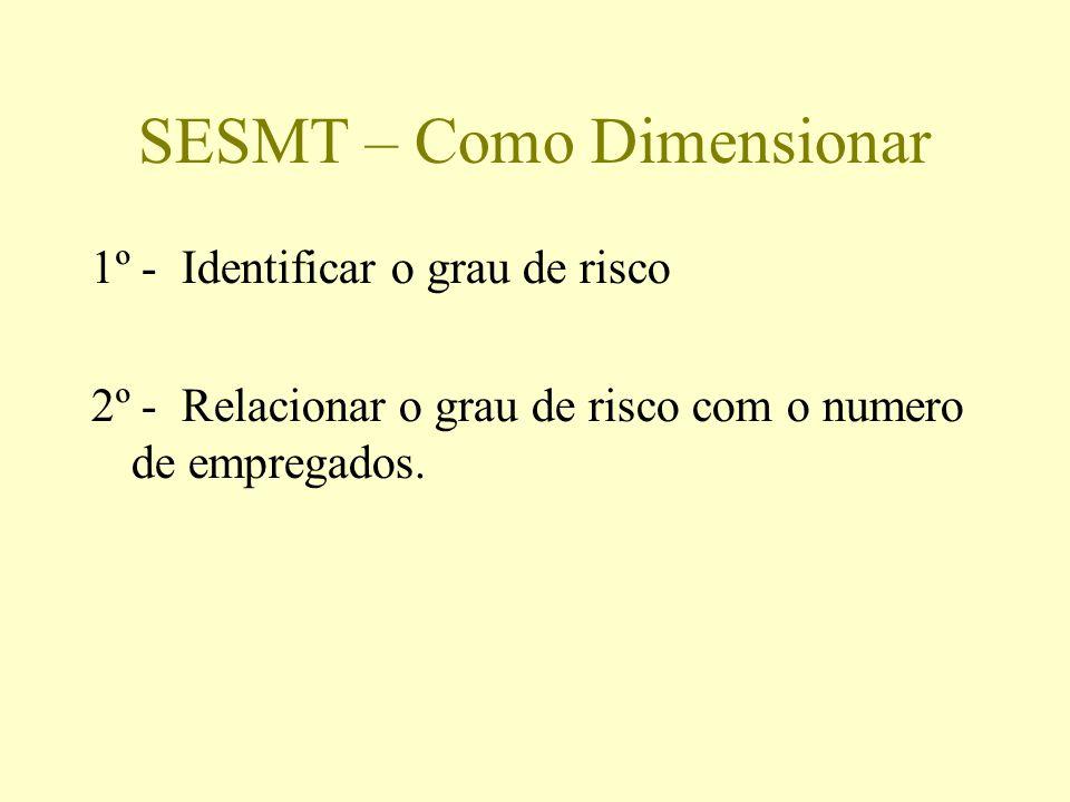 SESMT – Como Dimensionar