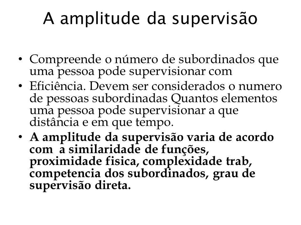 A amplitude da supervisão